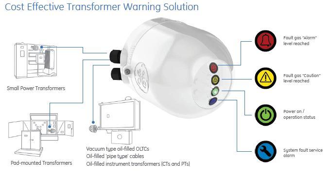 GE Intellix GLA100     Single Gas Transformer DGA