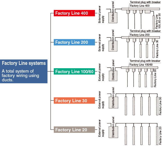 Factory Line Systems