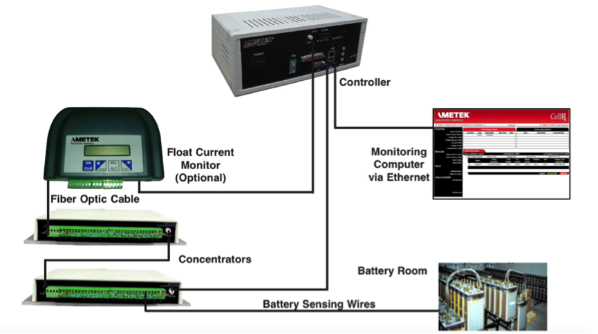 Industrial Battery On-Line Monitoring System