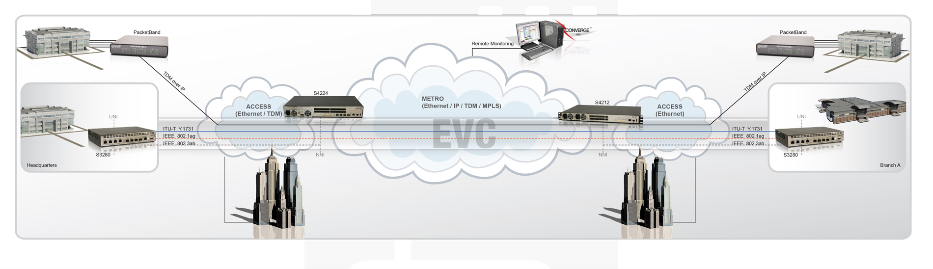 Business + Cloud Service