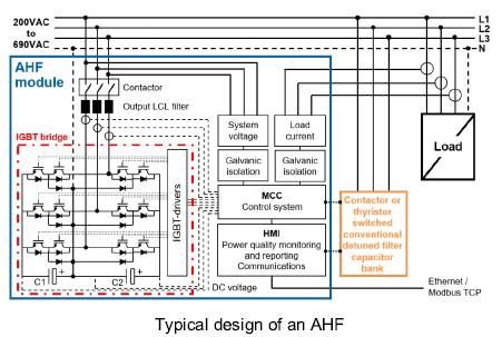 Product Detail Active Harmonic Filter Ahf Gae