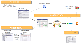 IDS ACOS Network Management System